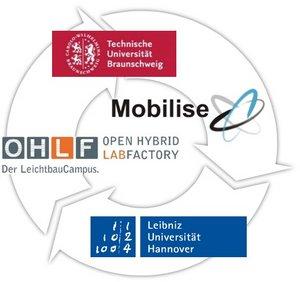 """Übersicht Partner des Projekts """"Mobilise"""""""