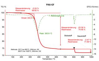 Bestimmung des Polymer- und Glasfaseranteils von Glasfaser-verstärkte Polyamid 6 (PA6-GF) mit der TGA.