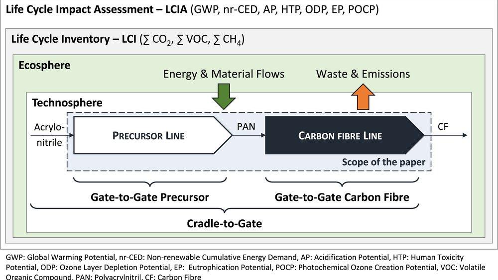 Bezugsrahmen für die ökologische Bewertung Kohlenstofffaserherstellung nach der Methodik des Life Cycle Assessment.