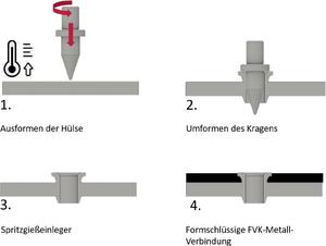 Prozesskette zur Blechstrukturierung durch Fließlochformen