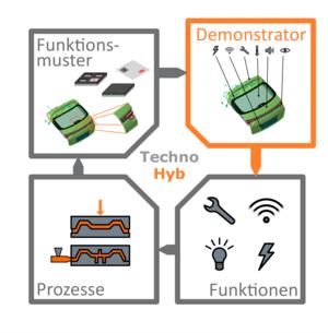 """Vorgehensweise im Forschungscampus-Projekt """"TechnoHyb"""""""