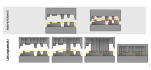 Verbesserte Formgebung durch Segmentierung des Werkzeugformstempels.